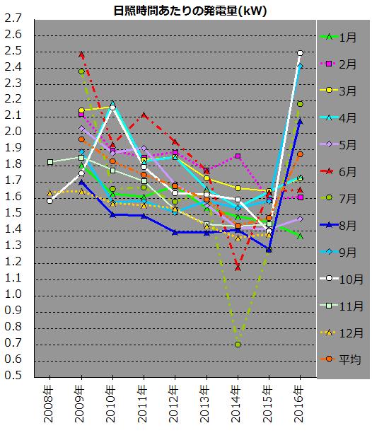 日照時間当たりの発電量変動を示すグラフ
