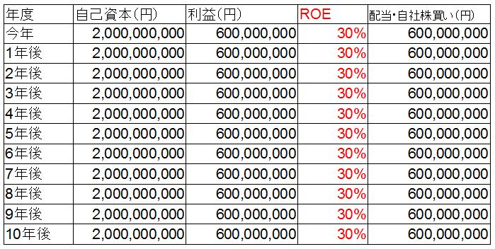 ROE0%成長.png