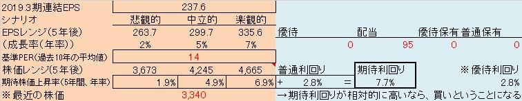 セコム の 株価