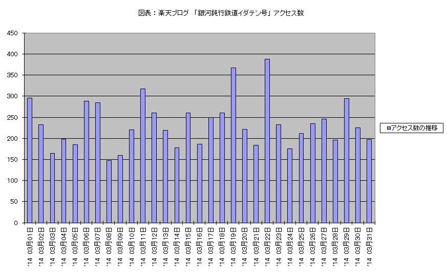 アクセス数 2014年3月01日 - 3月31日 棒グラフ.JPG