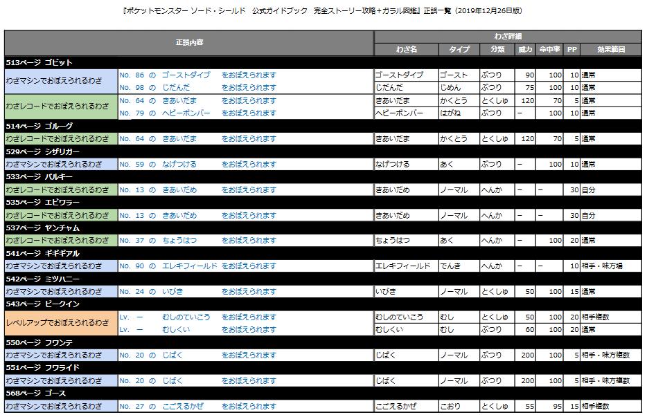 ポケモン ソード シールド 攻略 図鑑
