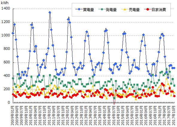 売買した電力量と太陽光発電量と自家消費量のグラフ