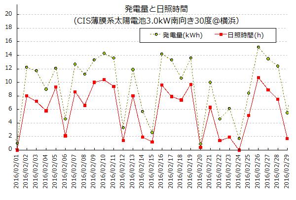 2016年2月の太陽光発電量と日照時間