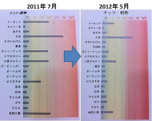Nuts2011-2012