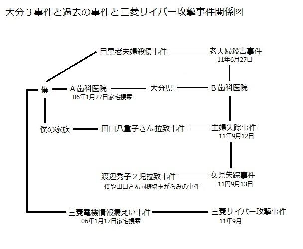 大分2事件・三菱事件関係図
