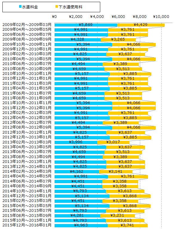 約2か月分の水道料金と下水道使用料のグラフ