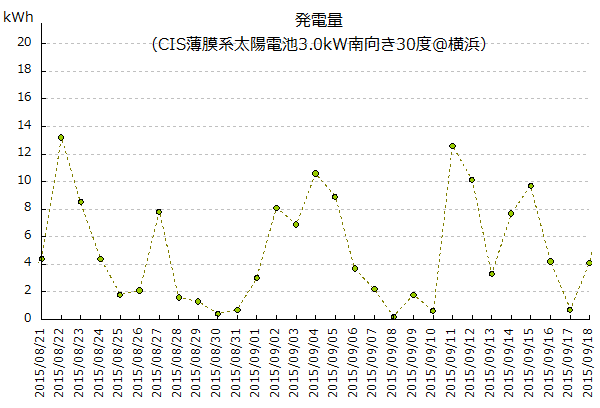 9月分(8/21-9/18)の発電量グラフ