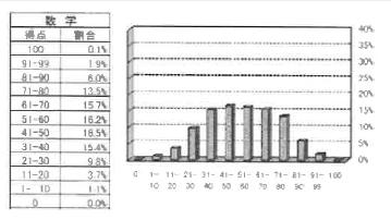 2015数学分布