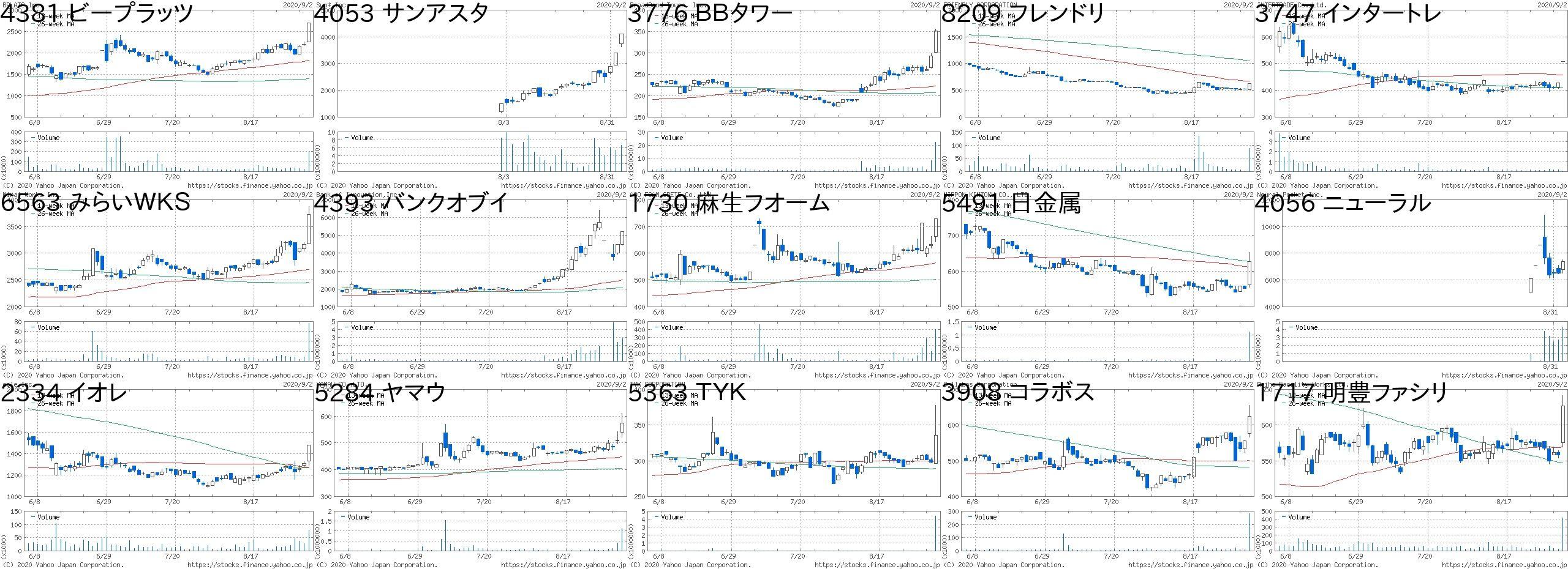 株価 ヘリオス