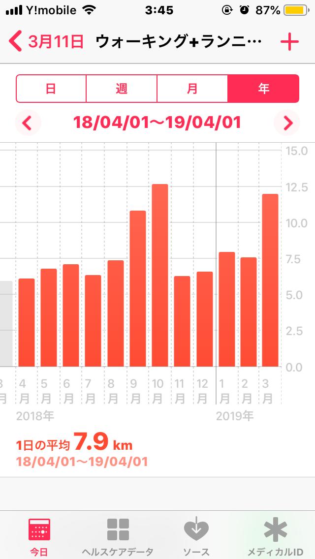 一日平均のランニング・ウォーキング距離を示しています