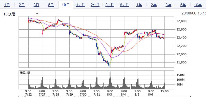 株価 ゼット ホールディングス Zホールディングス (4689)