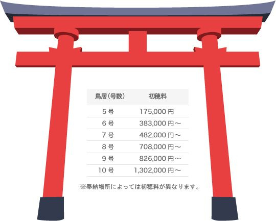 京都 伏見稲荷 千本鳥居 鳥居の値段 価格 円
