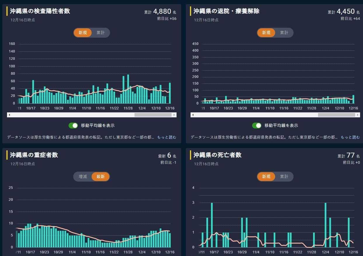 経済 コロナ グラフ 東洋