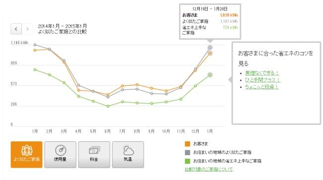 でんき家計簿 よく似たご家庭および省エネ上手なご家庭との詳細な比較