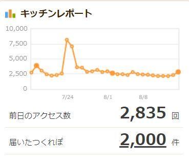 cookpad_つくれぽ2000件