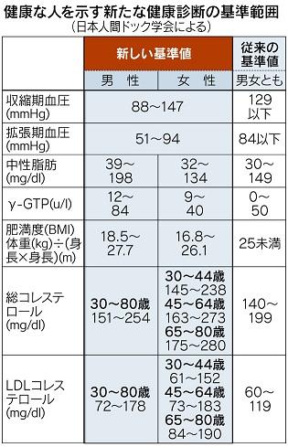 14.4検査基準値
