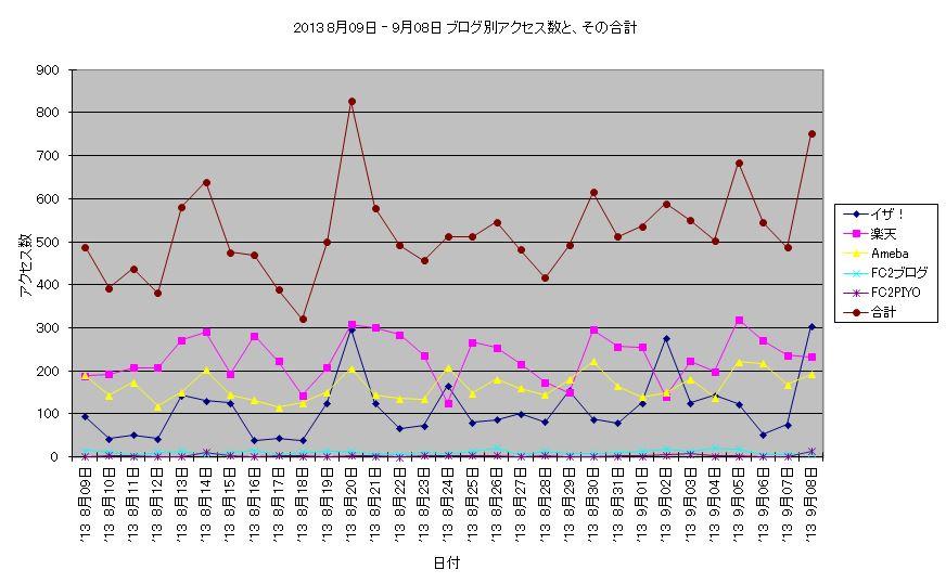 アクセス数 2013 8月09日 - 9月8日 折線グラフ.JPG