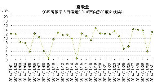2014年1月の太陽光発電量