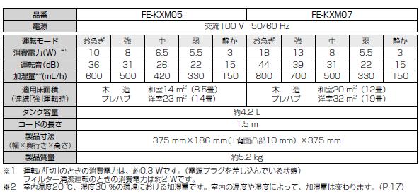 Panasonic FE-KXM07の仕様