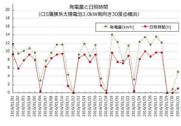 2016年1月の太陽光発電量と日照時間