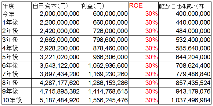 ROE10%成長.png