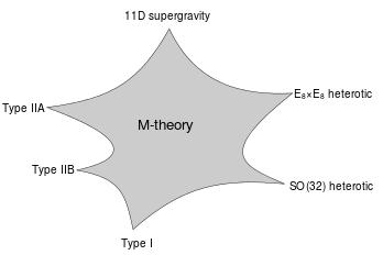 27 M-Theory