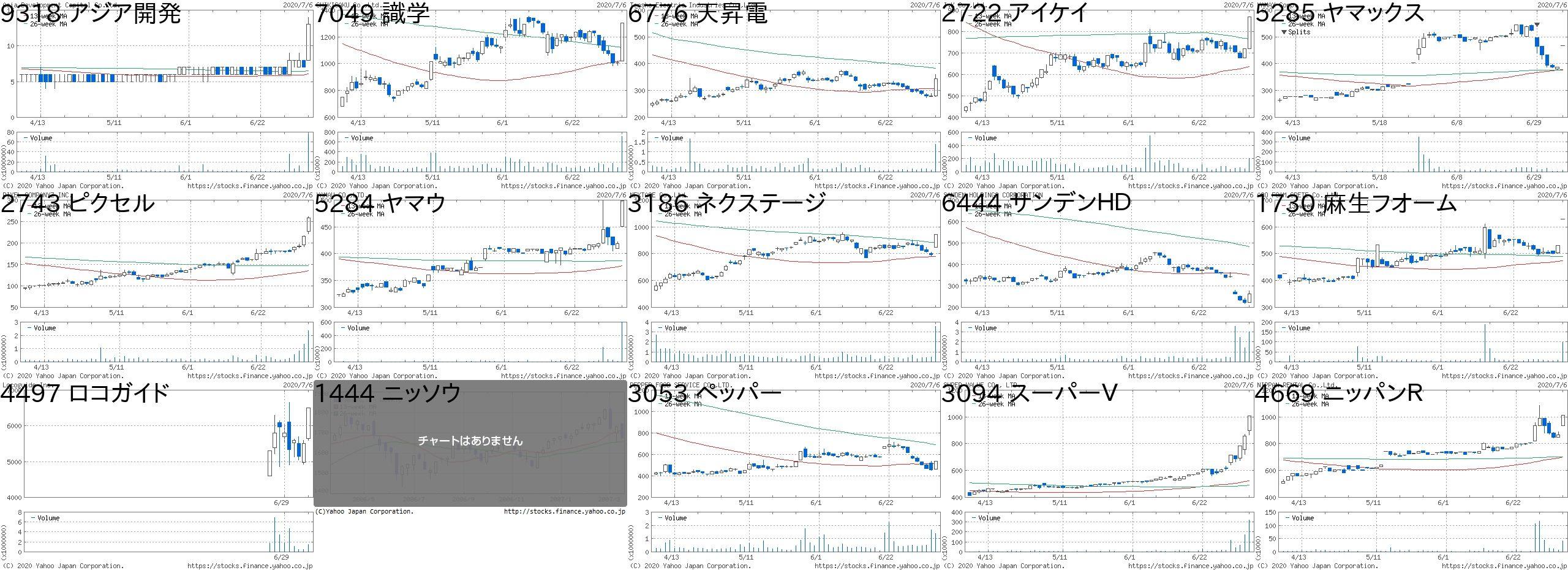株価 ケイブ