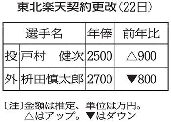 11月22日・契約更改.jpg