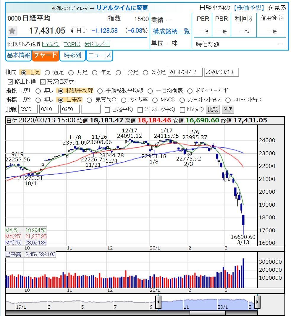 チャート His 株価