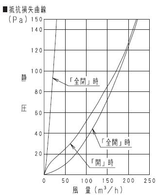 Panasonic FY-DRV062 抵抗損失曲線 圧力損失曲線