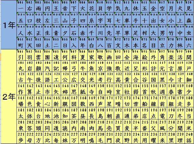 漢字 4年で習う漢字 : ... 習う漢字です。エクセルデータ
