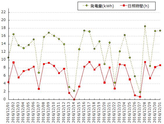 横浜の日照時間と太陽光発電量のグラフ 2016年12月
