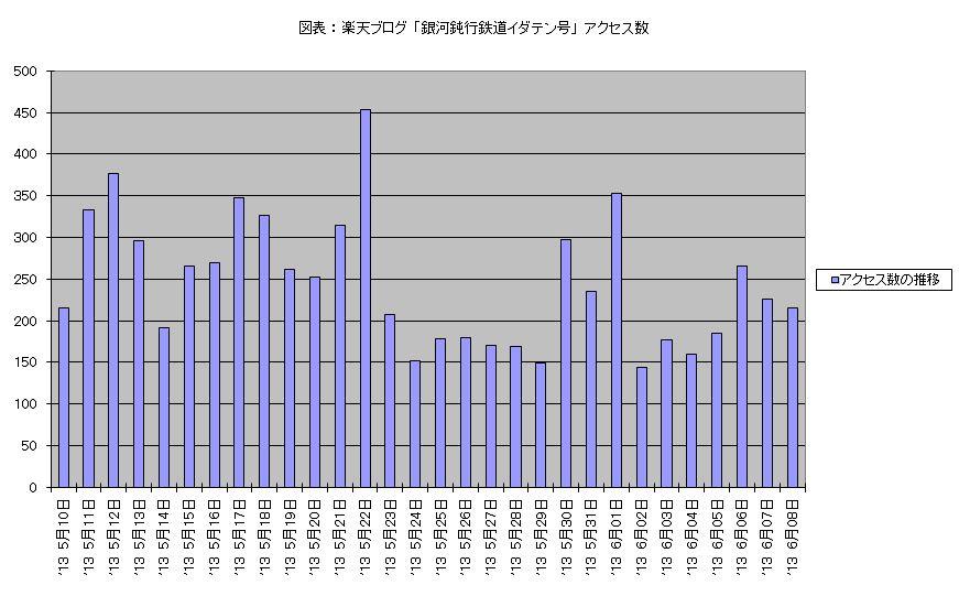 図表 : 楽天ブログ 「銀河鈍行鉄道イダテン号」 アクセス数 (2013年5月10日 - 6月08日)