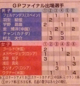 GP出場者