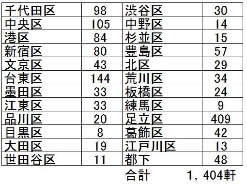2015年末時点の東京都内の実食店数
