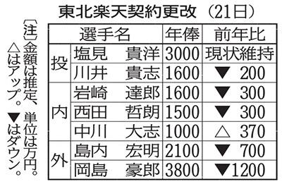 11月21日・契約更改.jpg