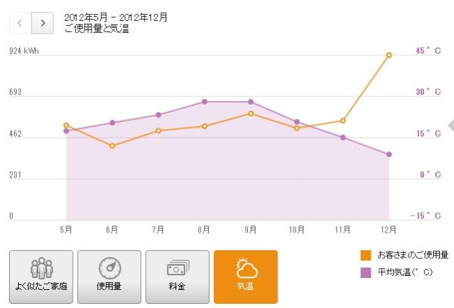 でんき家計簿 使用量と気温のグラフ 2012年5月から 2012年12月