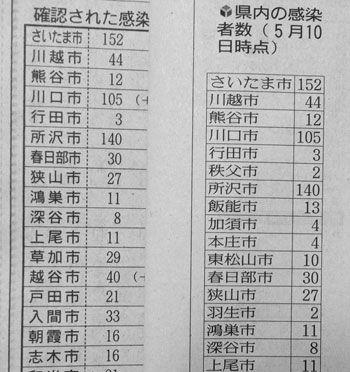所沢 市 コロナ 感染 者 数