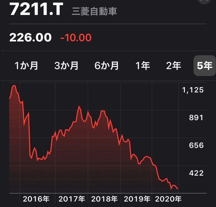 自動車 の 株価 三菱