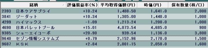 ケア サプライ 株価 日本