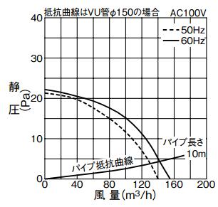 三菱「V-12PED6」の静圧-風力特性曲線