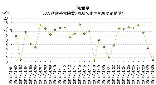 2014年4月の太陽光発電量
