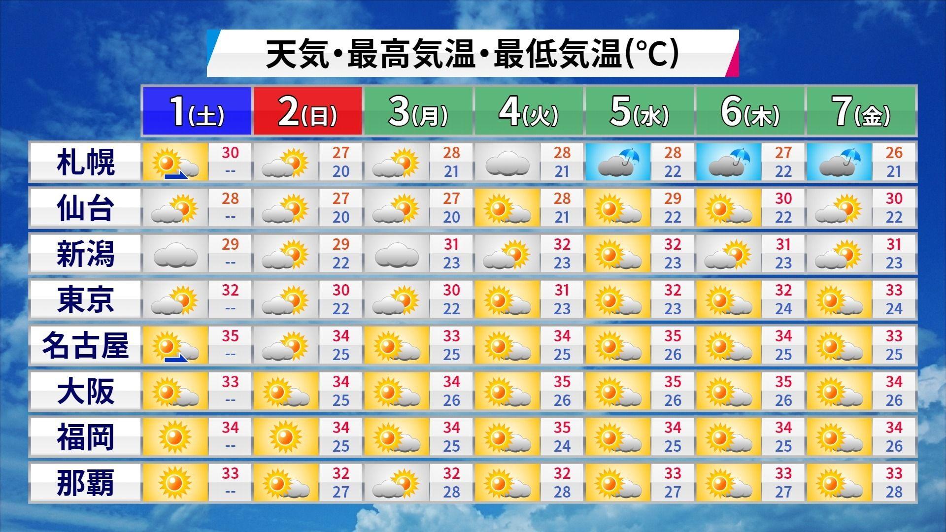 梅雨明け 予想 関東