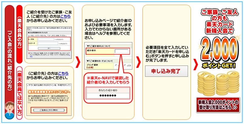 カード 紹介 楽天