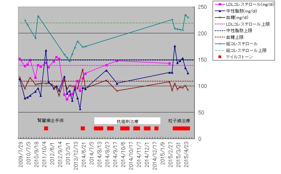 83-コレステロール・中性脂肪・血糖.png