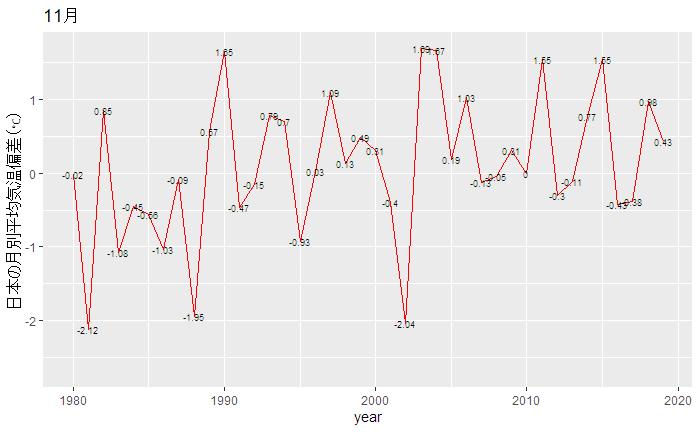 気温 の 平均 9 月