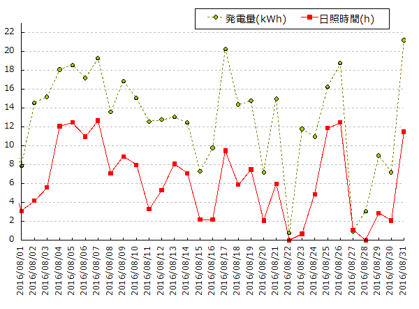 2016年8月における日照時間と発電量のグラフ