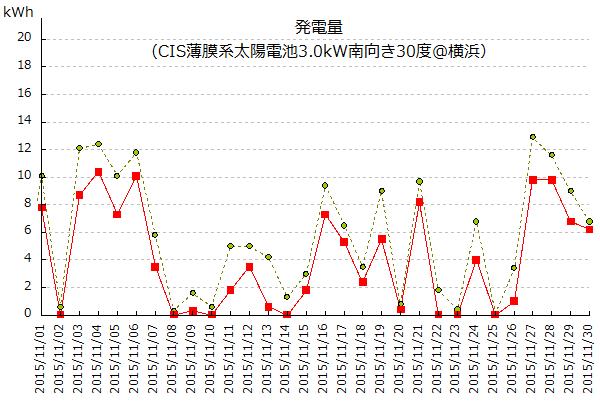 横浜市における2015年11月の太陽光発電量と日照時間