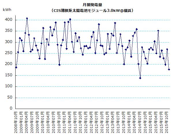 横浜市における月間発電量のグラフ