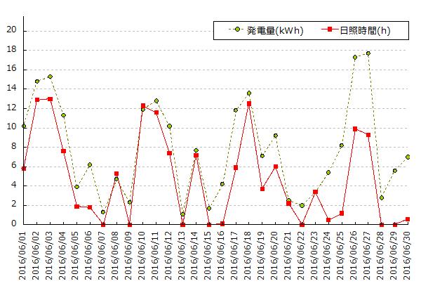 2016年6月の太陽光発電量と横浜の日照時間のグラフ